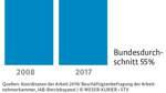Gegen den rasanten Rückgang der Tarifbindung im Land Bremen möchte Bürgermeister Bovenschulte vorgehen.