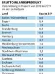 Die Bremer Wirtschaft sank im ersten Halbjahr 2019 um 0,4 Prozent.