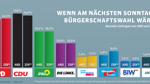 Bremer FDP nur knapp über fünf Prozent